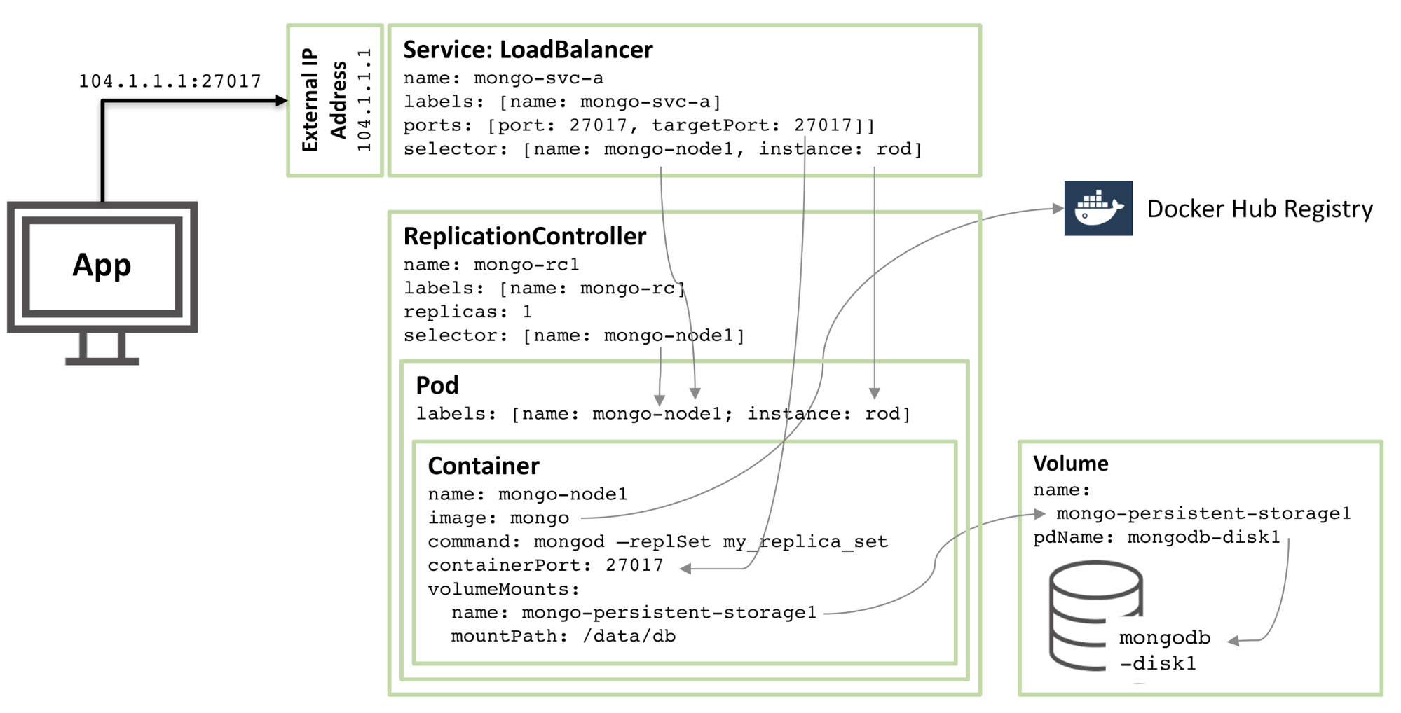 Running MongoDB as a Microservice with Docker and Kubernetes | MongoDB