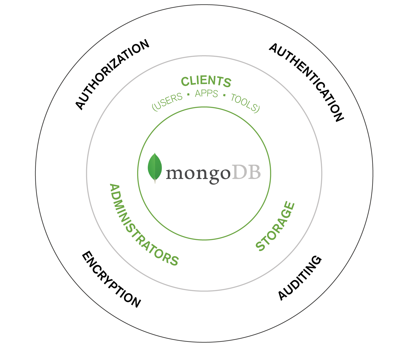 Securing MongoDB Part 1: Data Security Requirements for