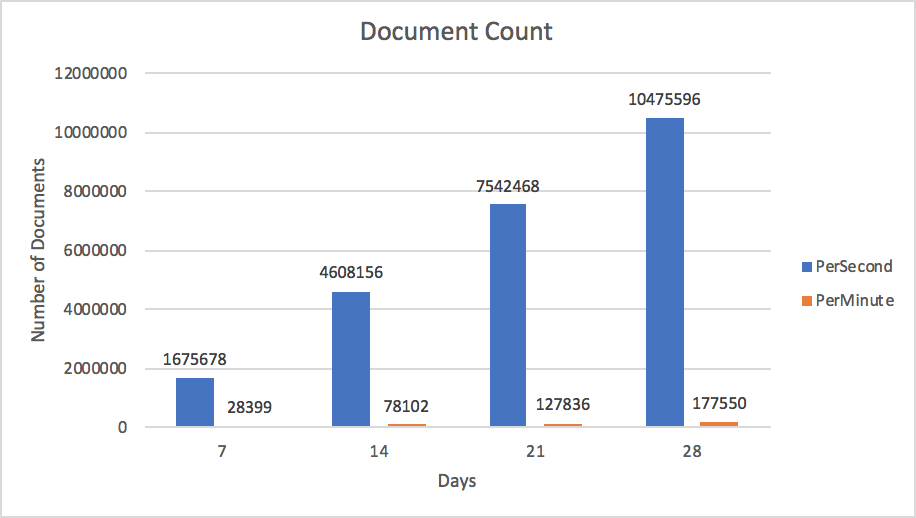 Document count per day comparing per second vs per minute schema design