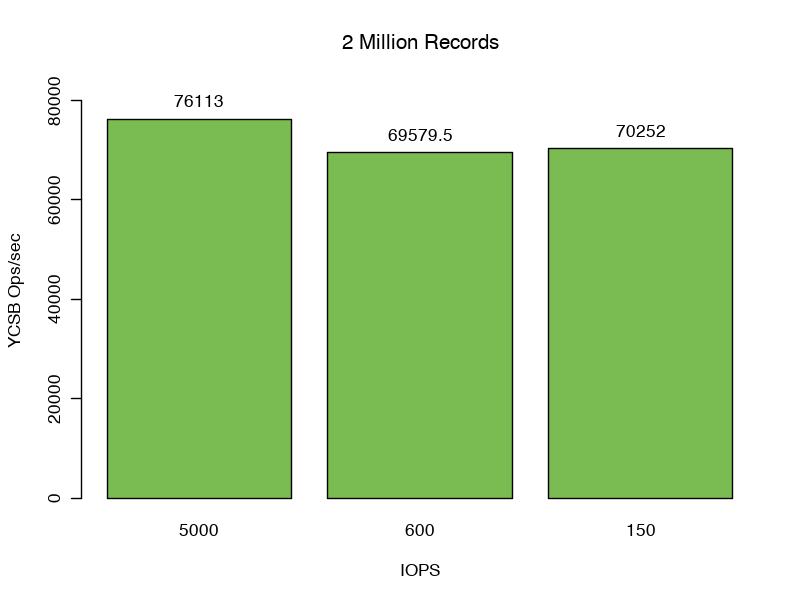 How Memory & Disk Performance Affects Your MongoDB Database