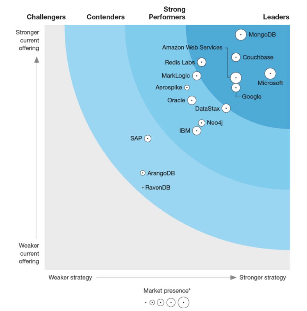 The Forrester Wave for Big Data NoSQL