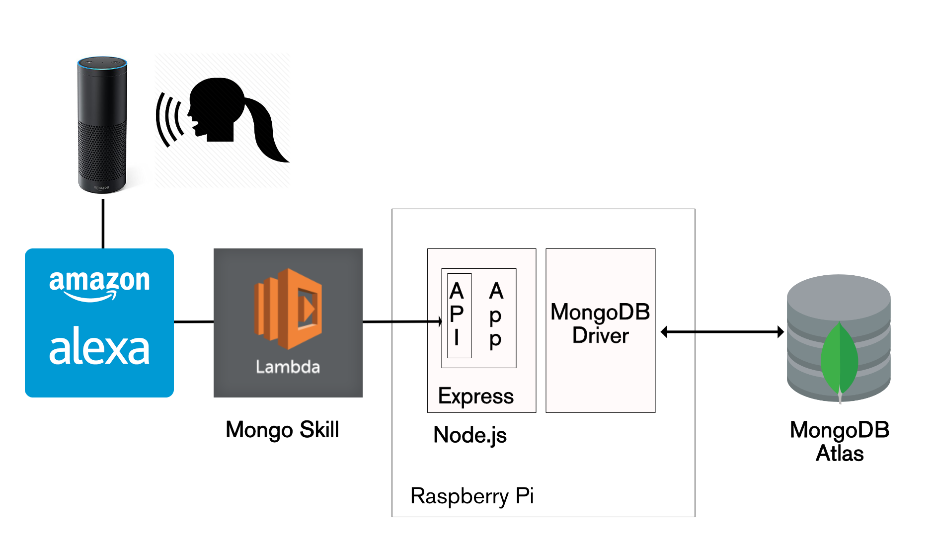Architecture for Amazon Alexa reading data from MongoDB Atlas