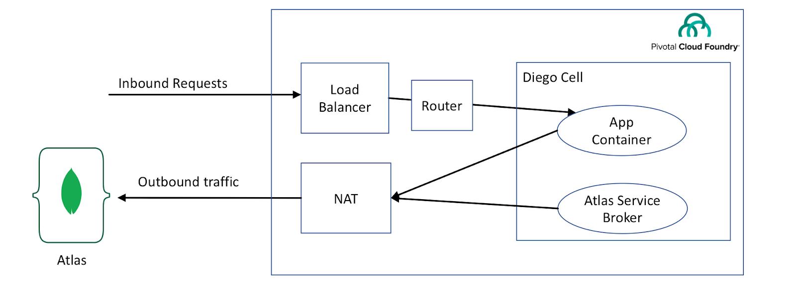 MongoDB Atlas Organization ID