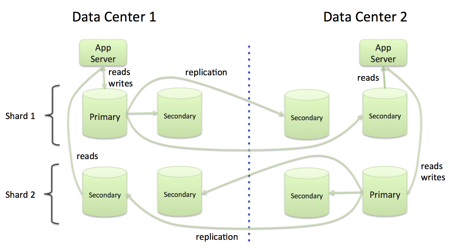 Figure 4 - Partitioned database