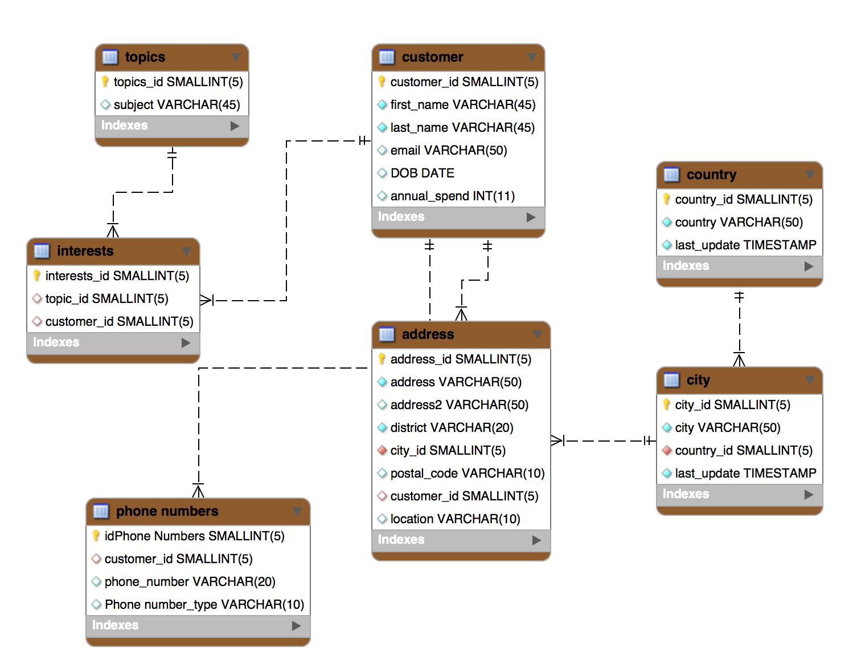 MongoDB Multi-Document ACID Transactions are GA | MongoDB