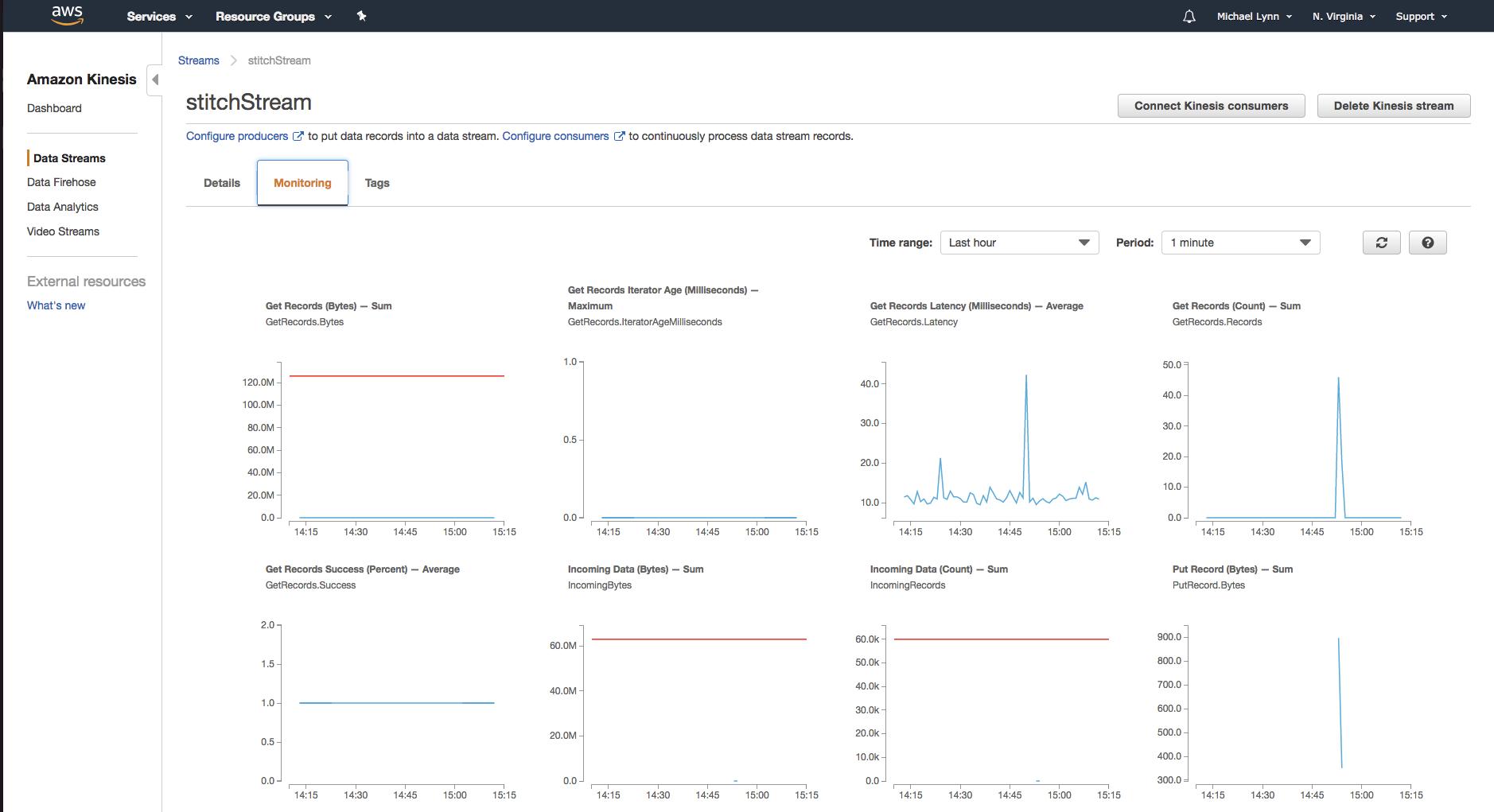 Integrating MongoDB and Amazon Kinesis for Intelligent, Durable