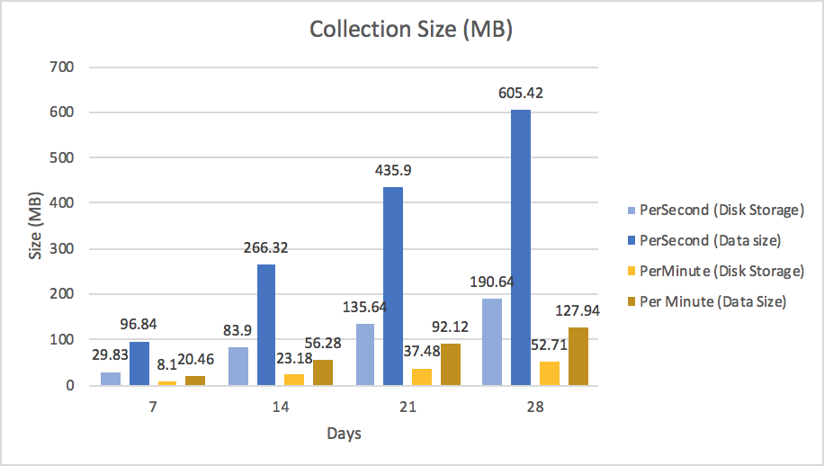 Comparison between data size and storage size for each scenario