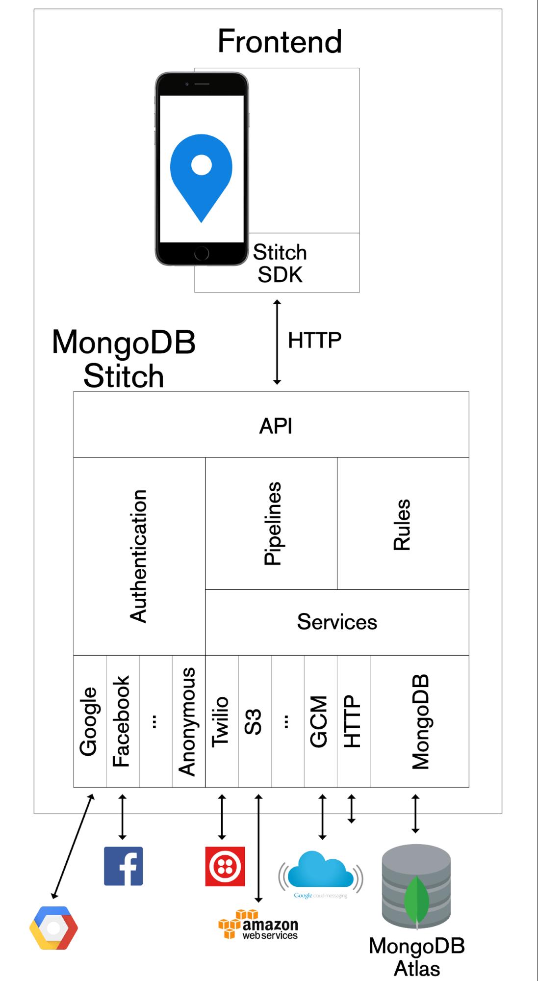 MongoDB Stitch BaaS architecture