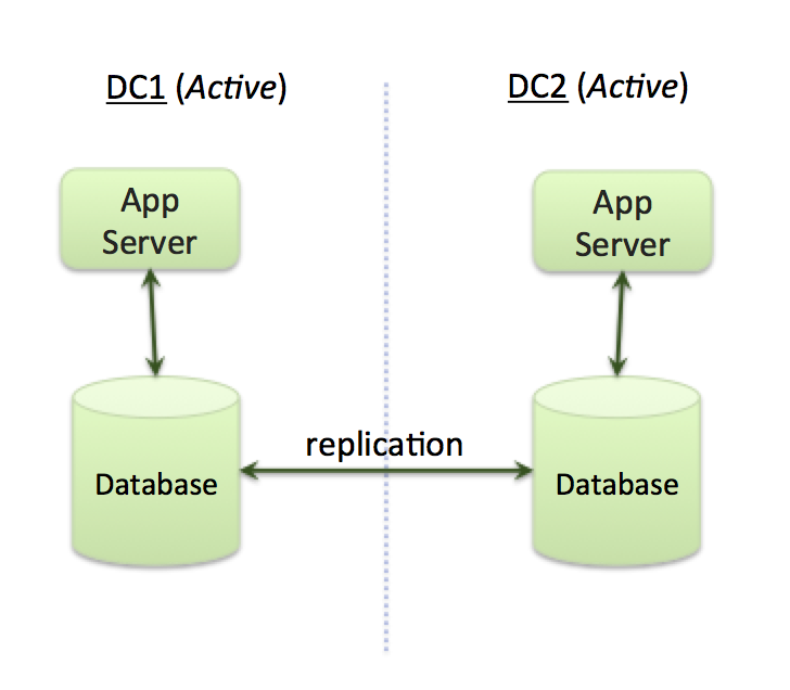 Active-Active Application Architecture