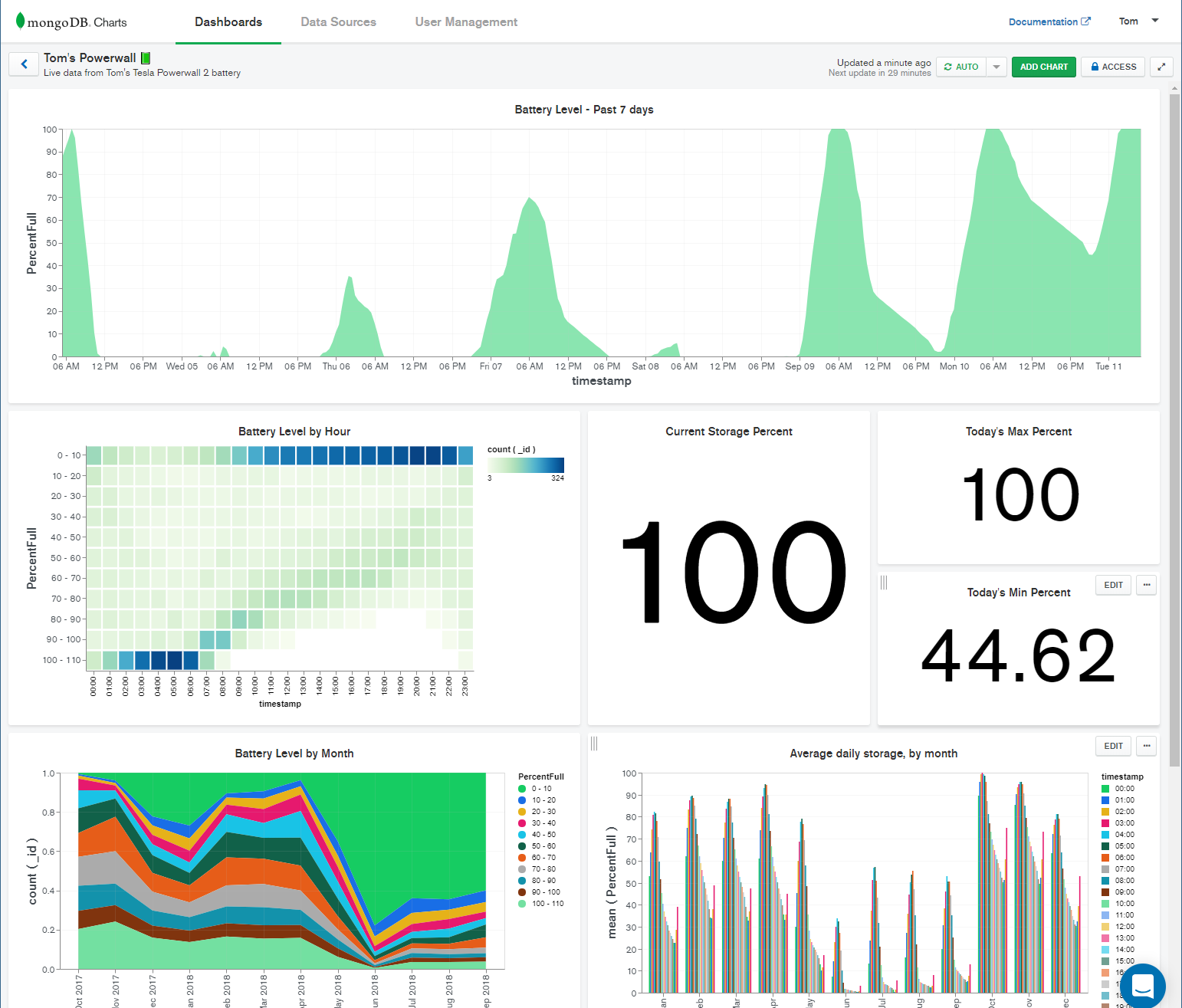 Ingesting and Visualizing API Data with Stitch and Charts