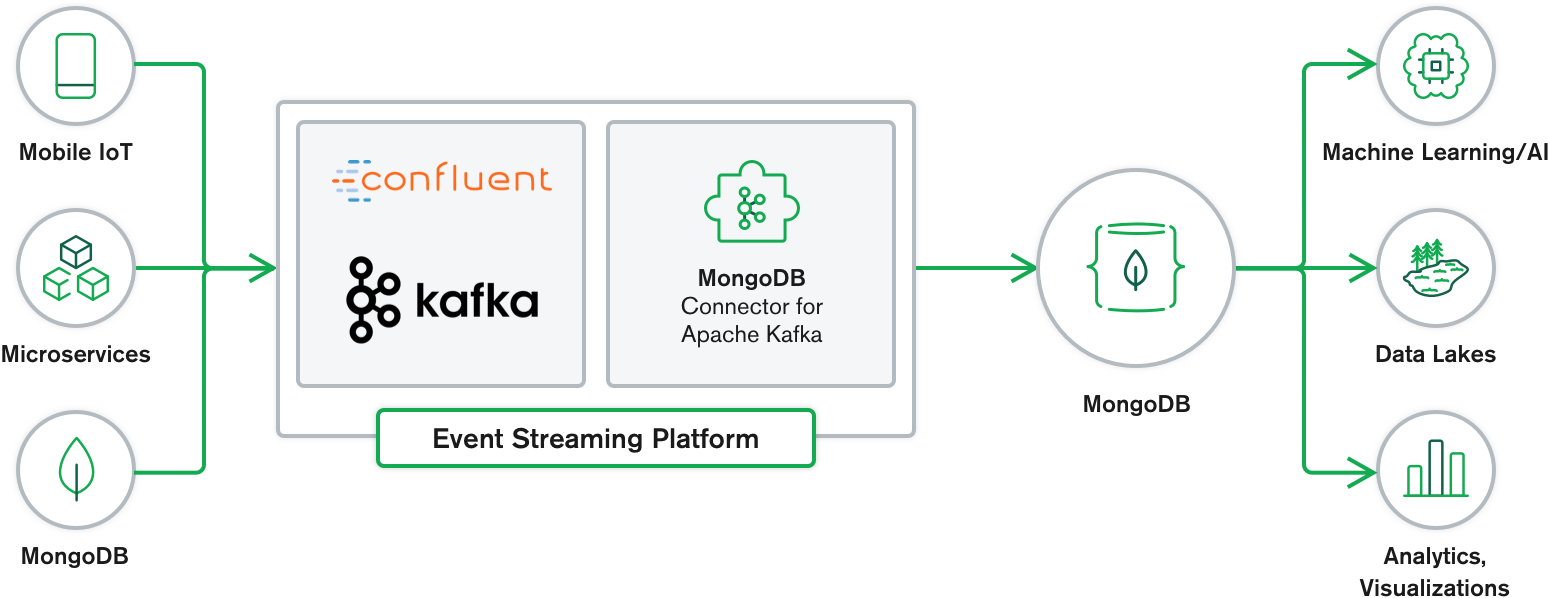 MongoDB and Kafka working together