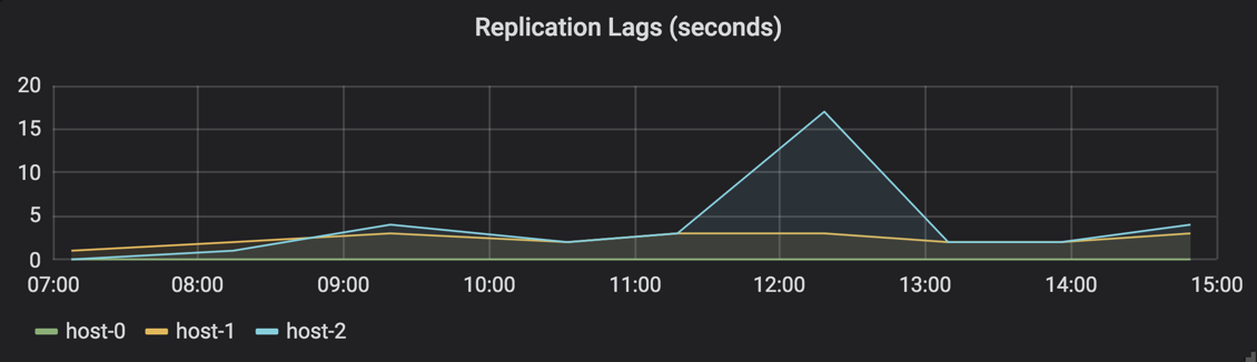Replication Lags in seconds