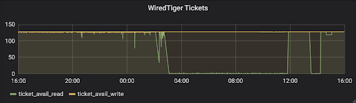 WiredTiger Tickets