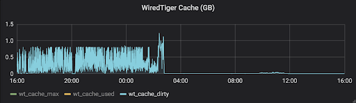 WiredTiger Cache (GB)