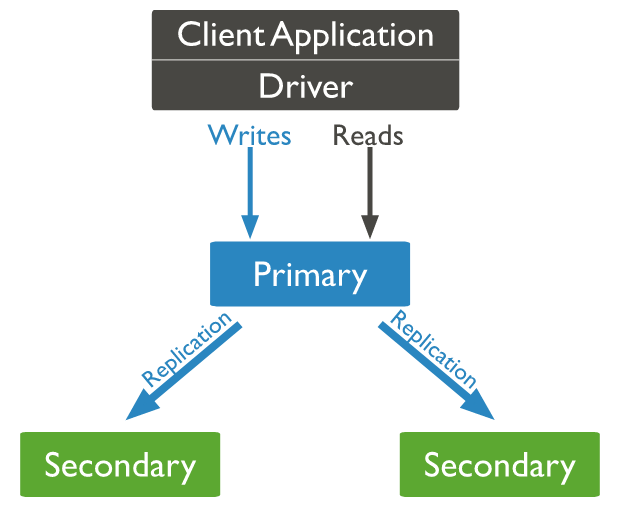 replication in mongodb with primary and secondary nodes