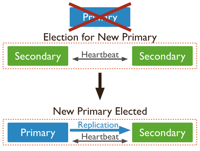 electing new primary node in mongodb replication