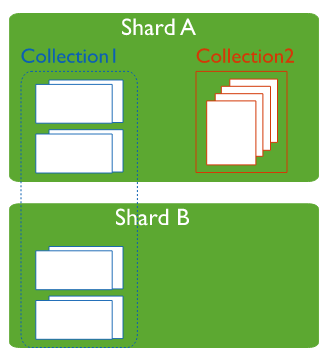 sharded clusters in mongodb