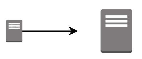 vertical scaling in mongodb