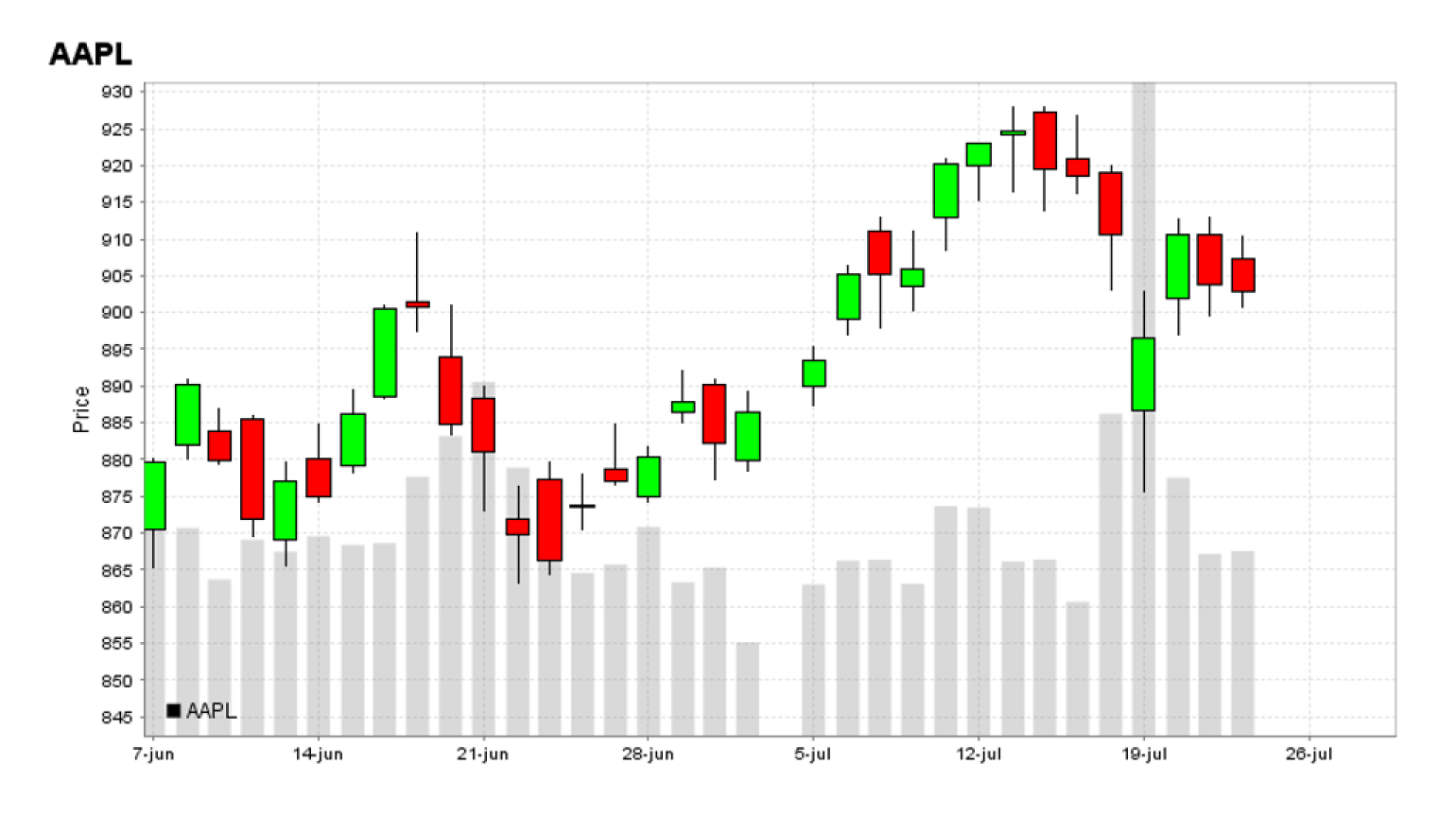 Figure 1: Candlestick chart for AAPL, June-July 2020