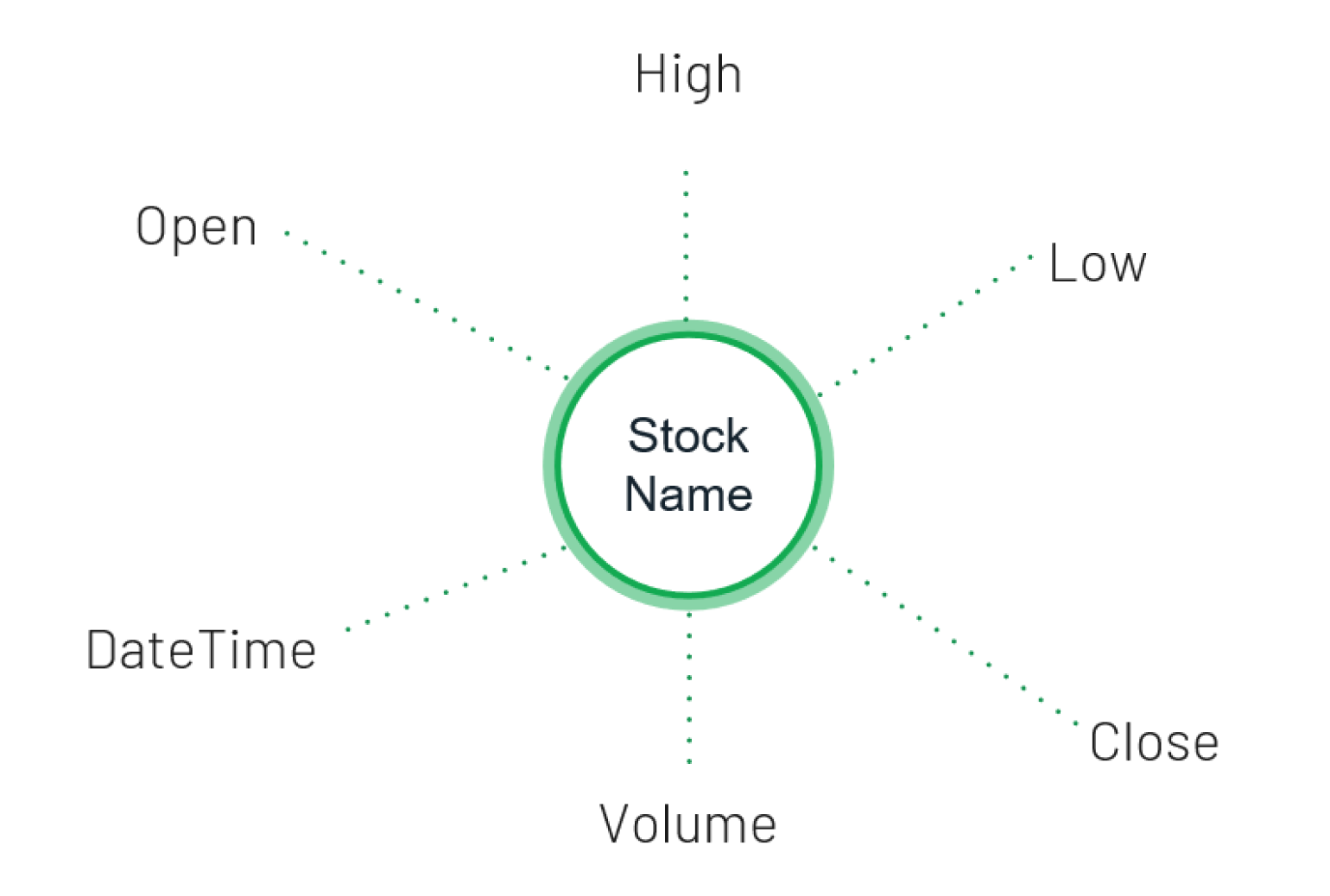 Figure 2: Daily stock data points