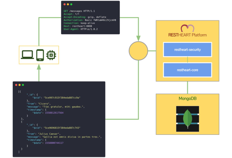 Figure 1: RESTHeart's simple, MongoDB-driven architecture