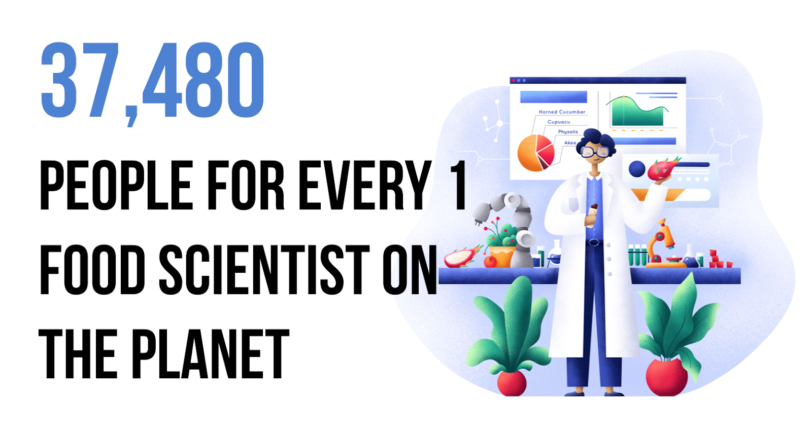 37,480 people for every 1 food scientist on the planet