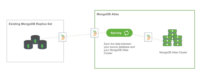 MongoDB | Blog