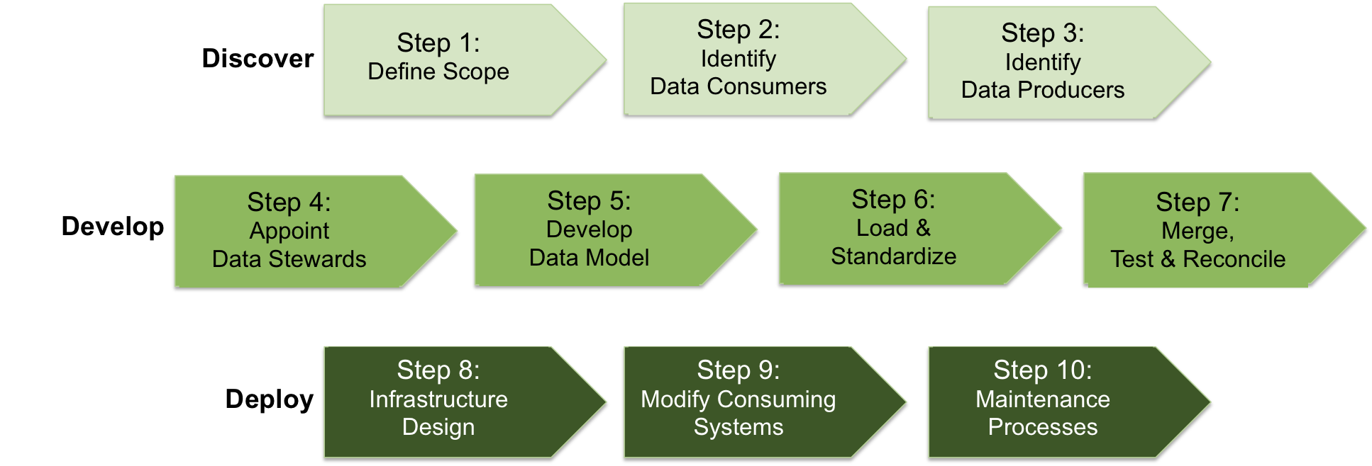 10-step methodology to deliver a single view
