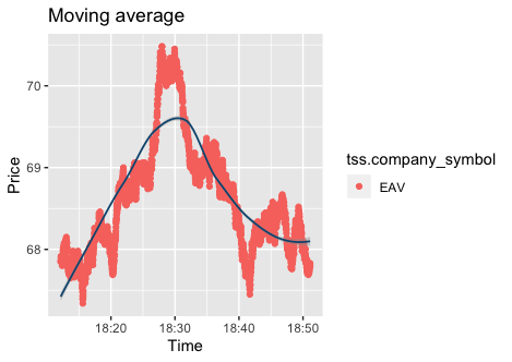 Moving average plot of stock security