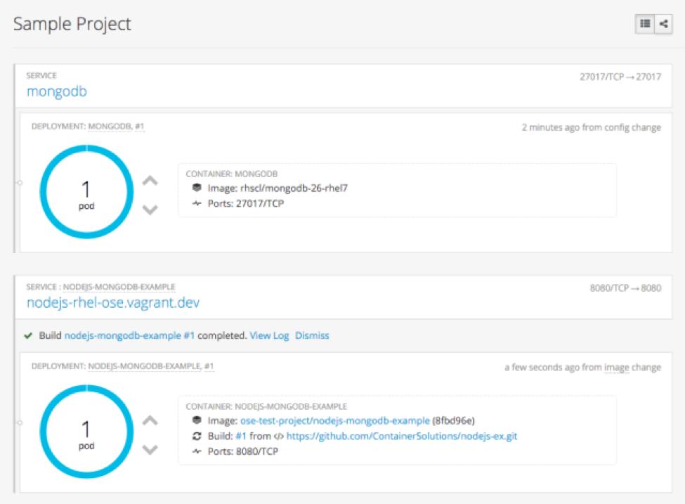 OpenShift Ecosystem: Unleashing MongoDB with your OpenShift