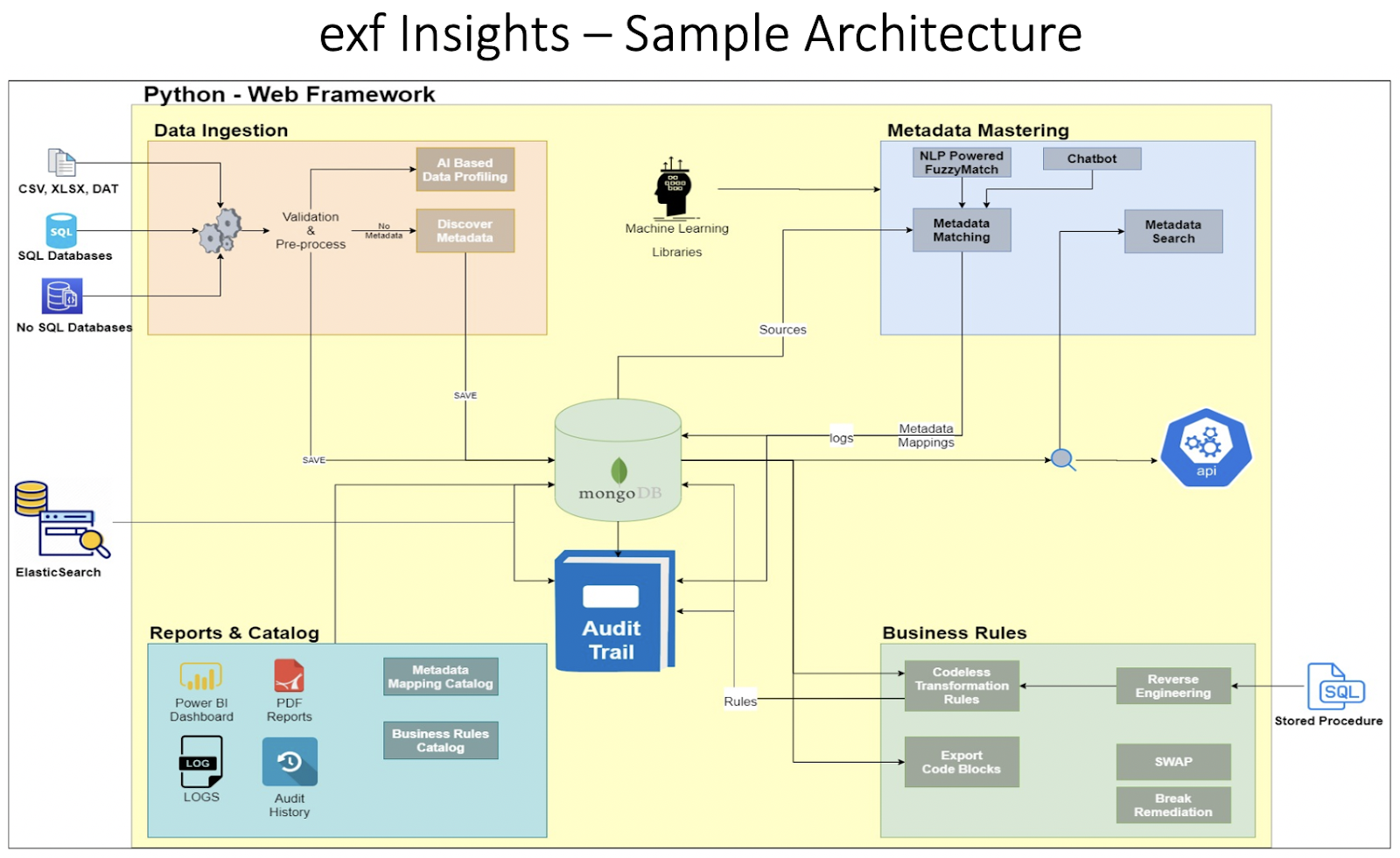 exf Insights - Sample Architecture