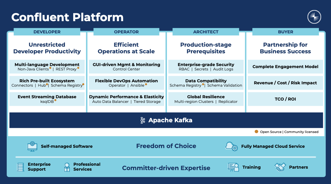 Confluent platform benefits diagram