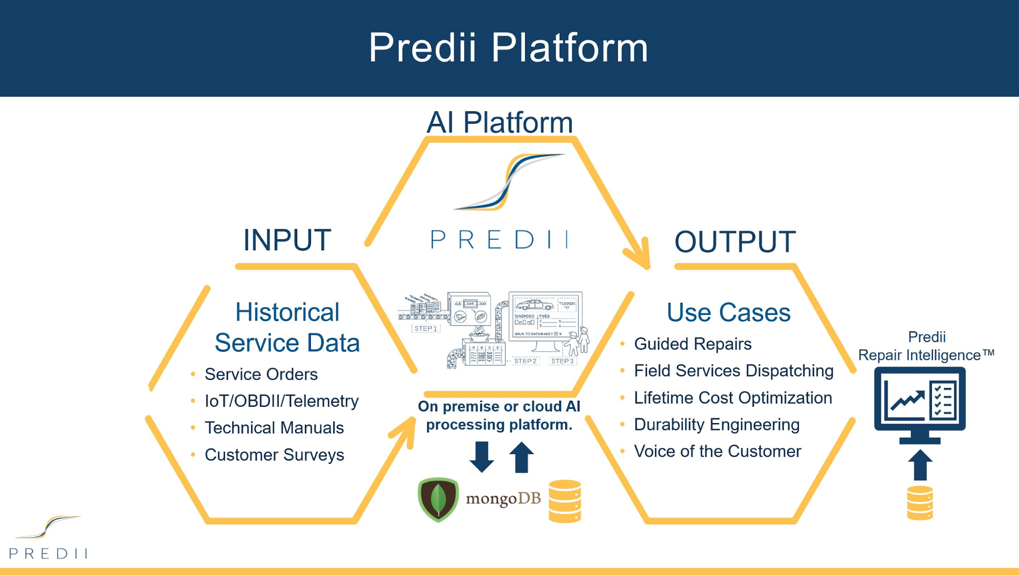 The Predii Platform