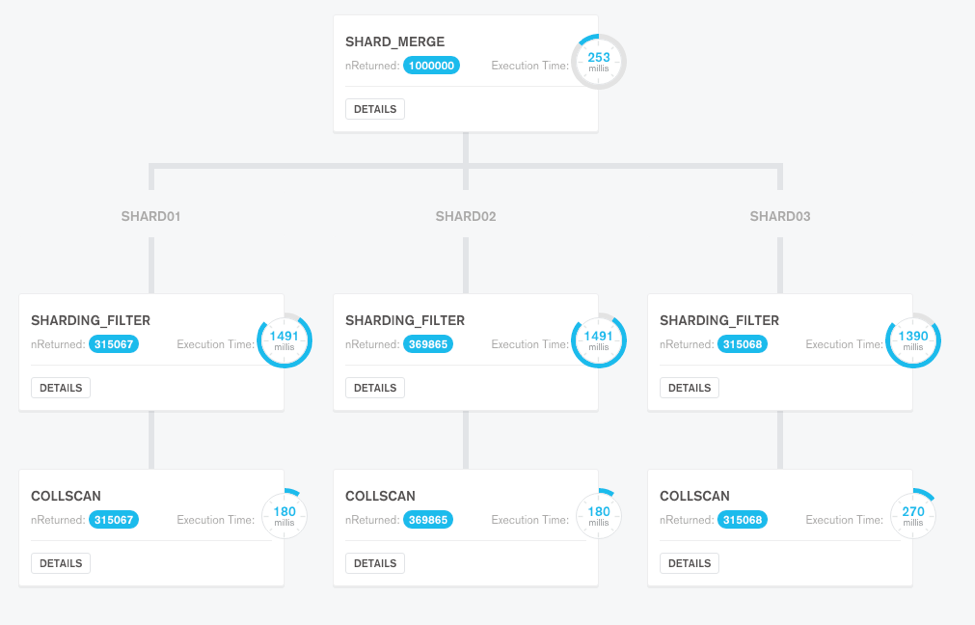 Visualizing Your Data With MongoDB Compass - DZone Database