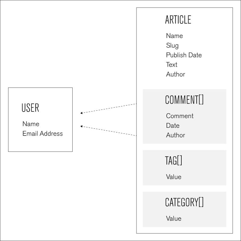Database Schema Example MongoDB - Database requirements document example