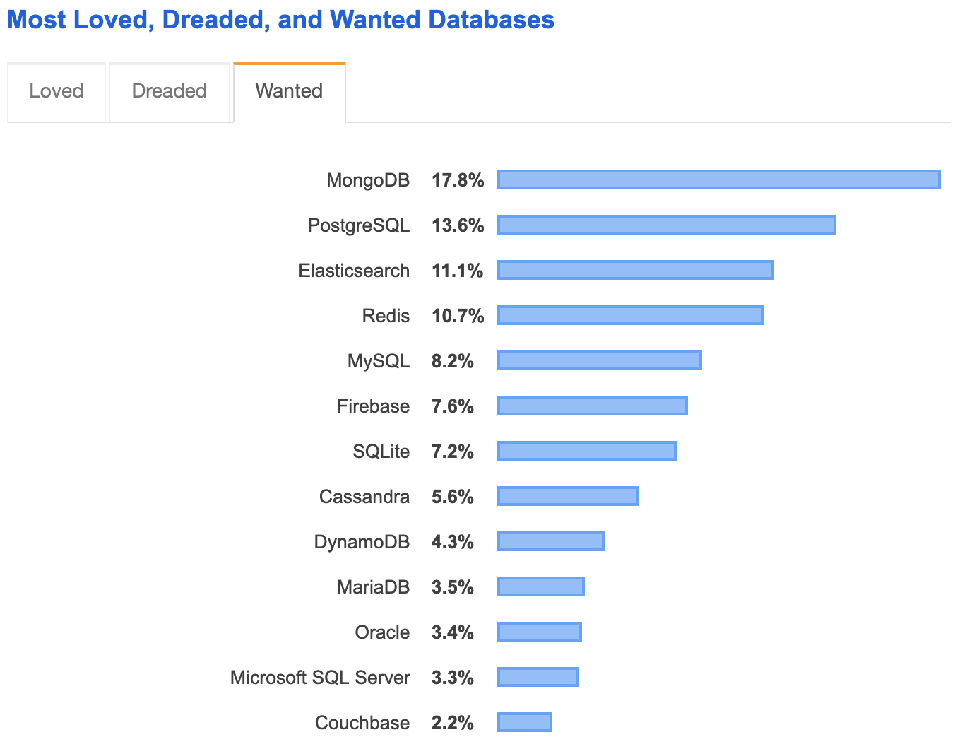 Stack Overflow Most Wanted Database 2019 Results