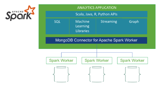 Time Series Data and MongoDB: Part 3 – Querying, Analyzing, and