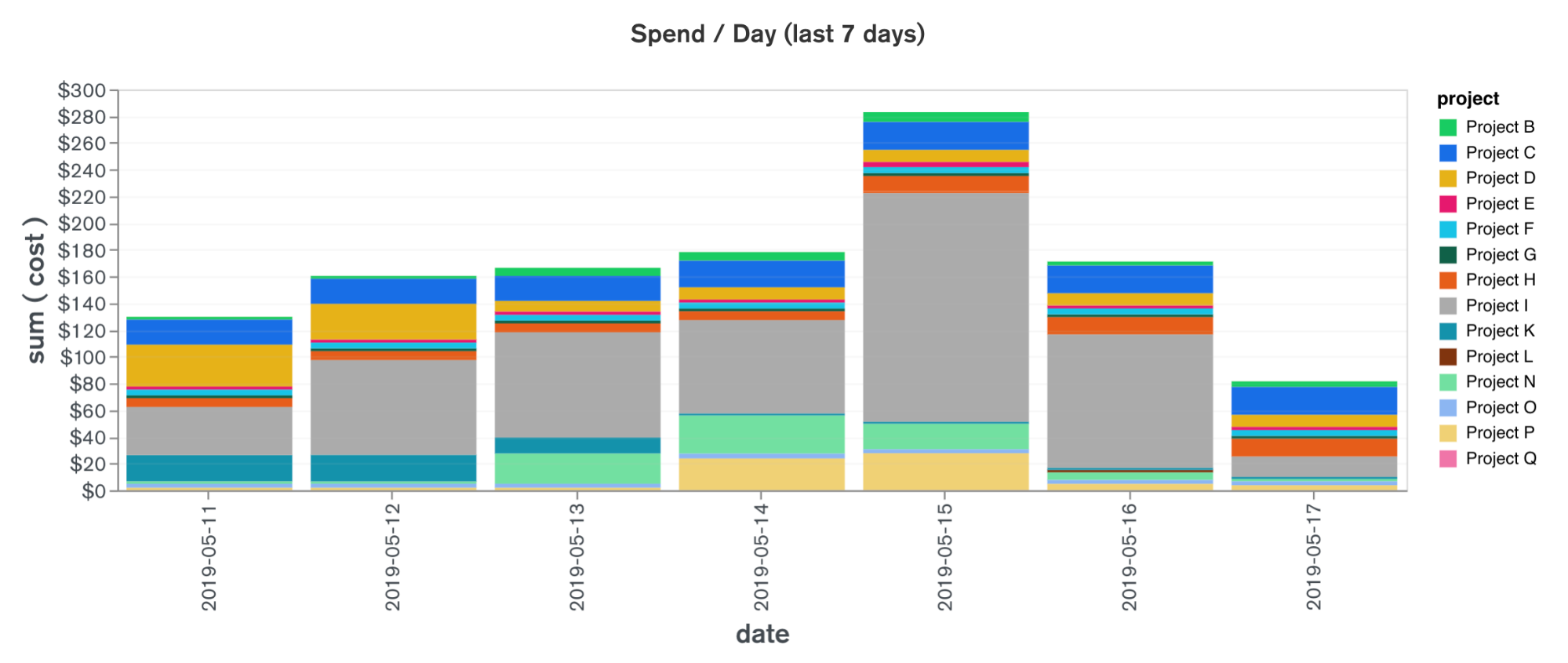 Spend per day for the last 7 days