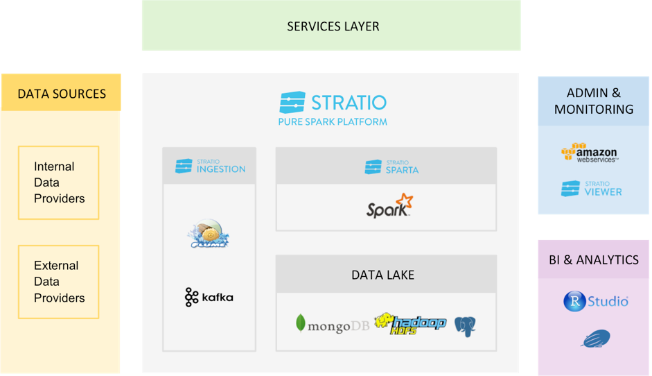 MongoDB and Stratio: Building an Operational Data Lake for One of