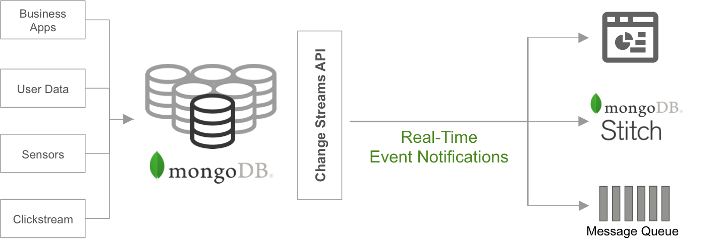 MongoDB change streams enable consumers to react to data changes in real time