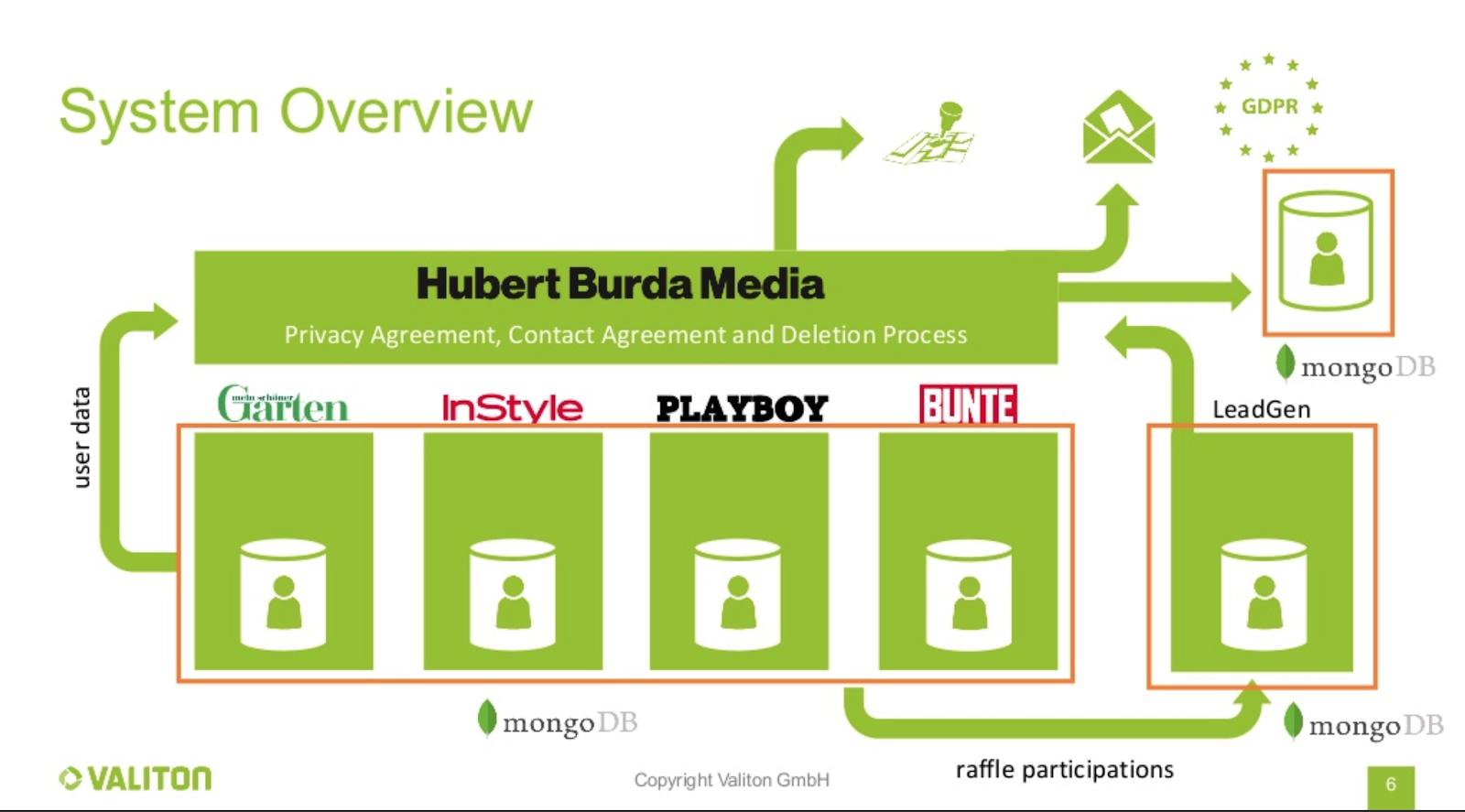 Valiton & MongoDB System Overview