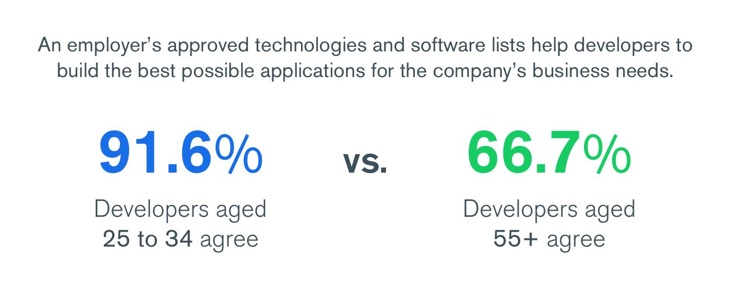 Younger versus Older Developers