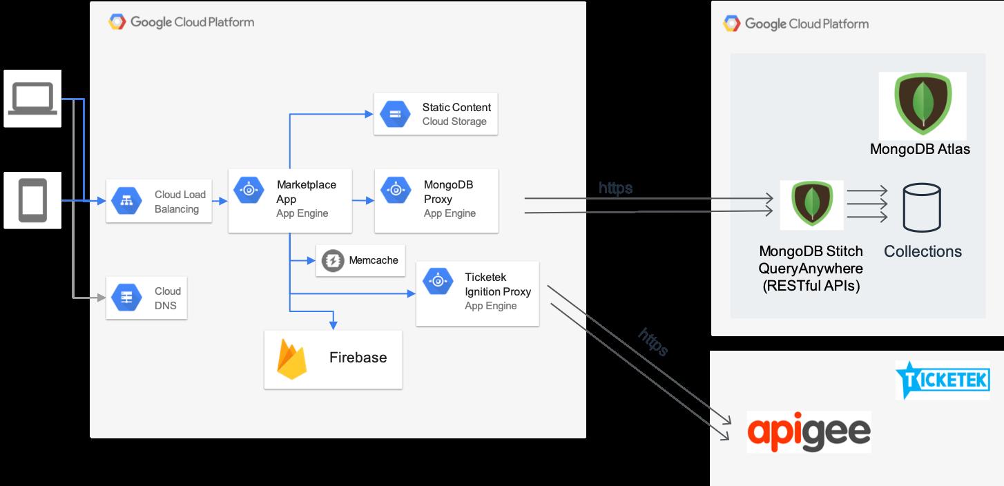 Ticketek MongoDB Architecture