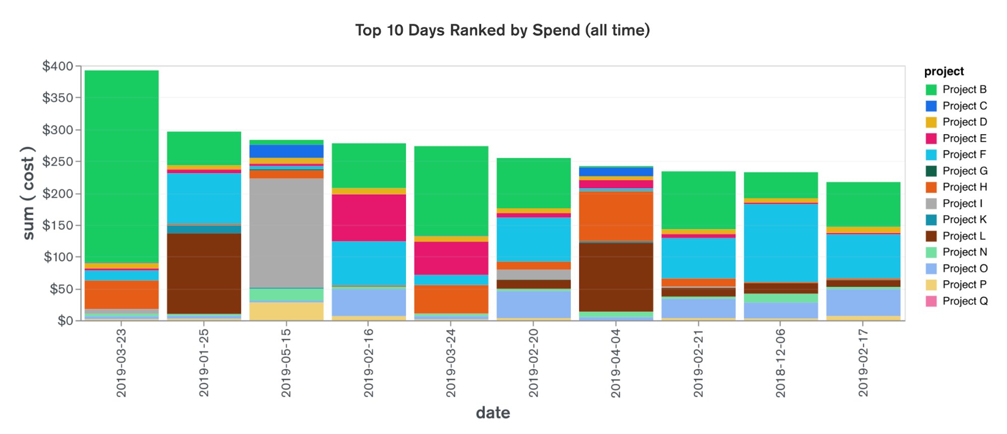 Top 10 days ranked by spend