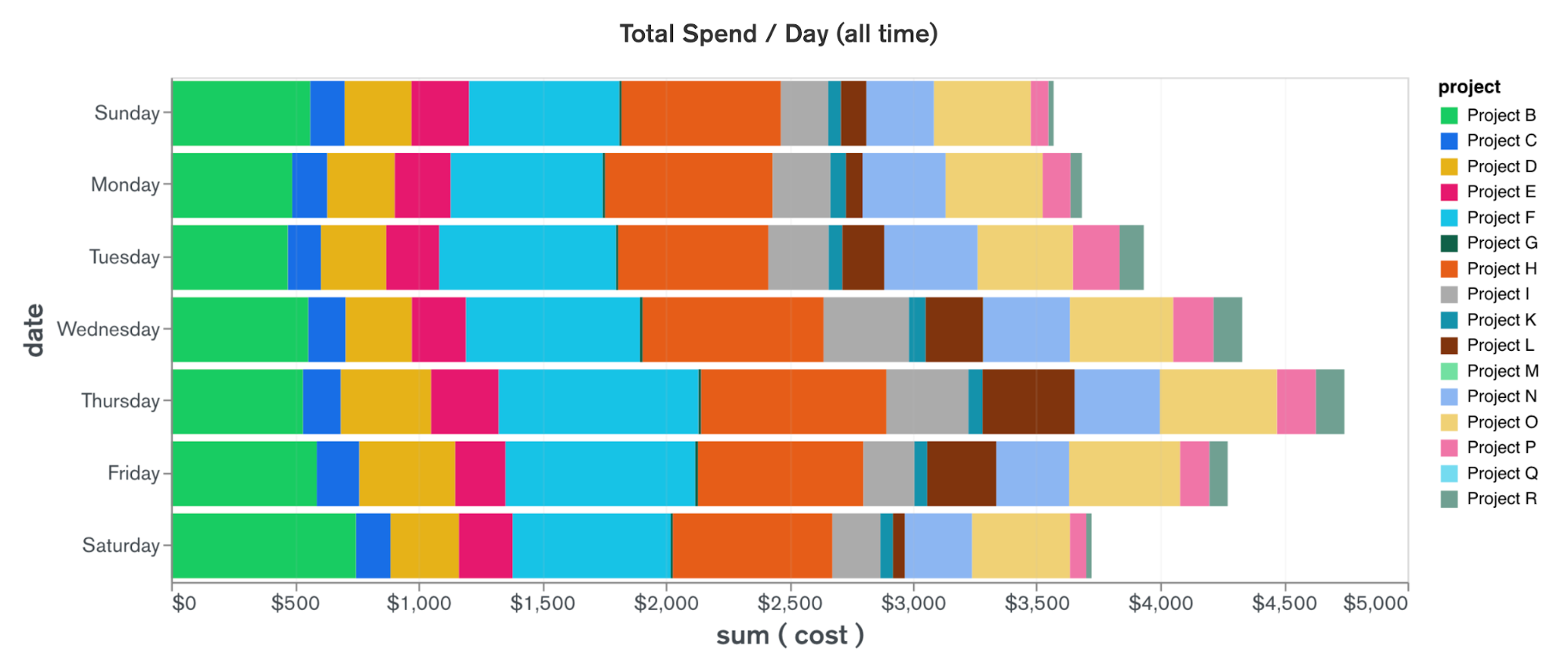 Total Spend by Day for All Time