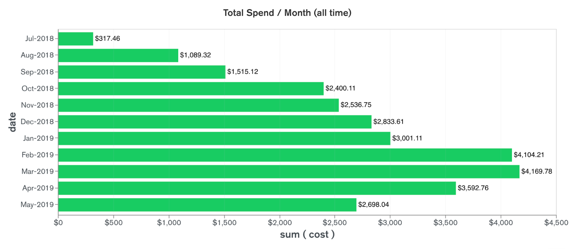 Total Spend/Month All Time