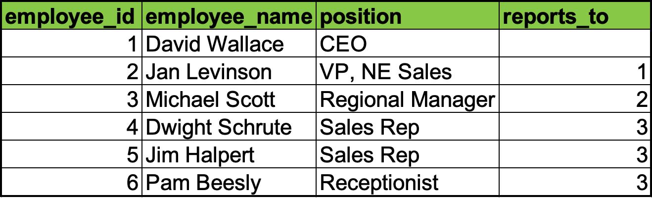 Corporate structure with parent nodes