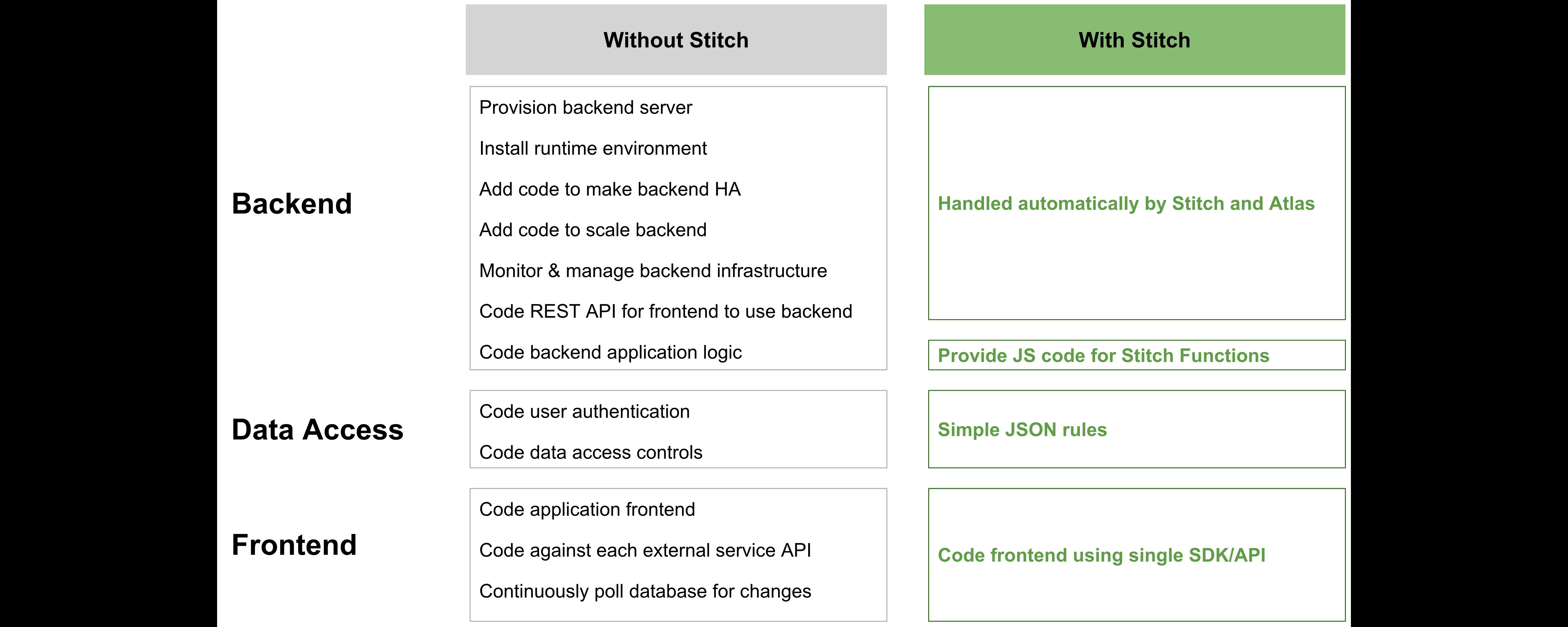 MongoDB Stitch Datasheet | MongoDB