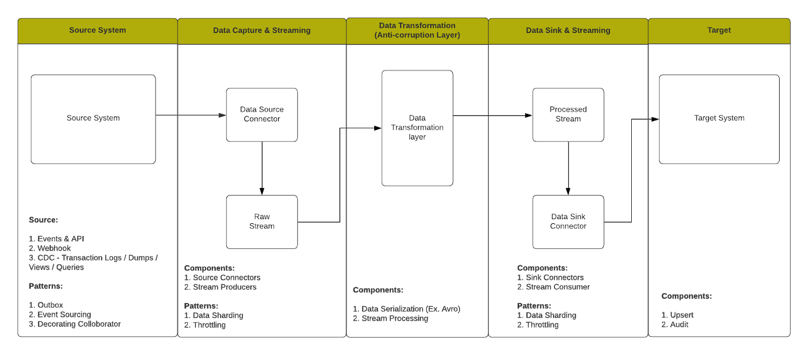 Real time data sync architecture chart