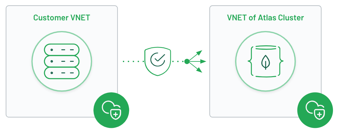 Connecting Azure VNET to MongoDB Atlas